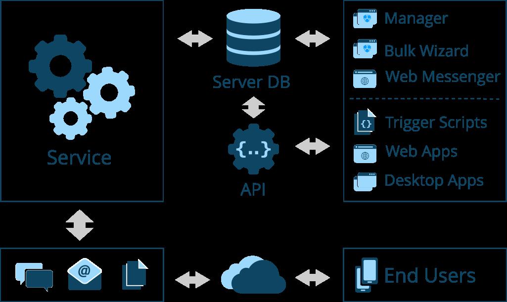 Auron SMS Server Architecture Overview