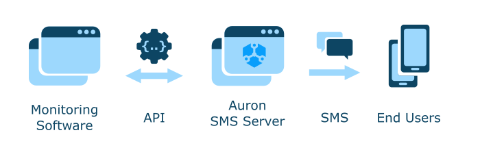 Connect Monitoring Software to SMS Server through API