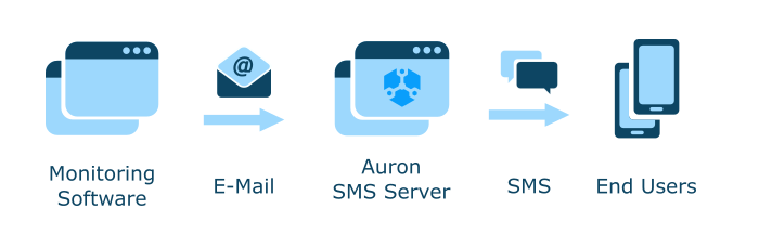 Using the Auron SMS Server for Alerting through E-mail