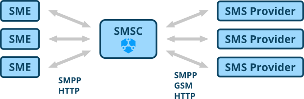SMS Center - Overview