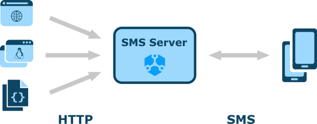 Web API for the SMS Server
